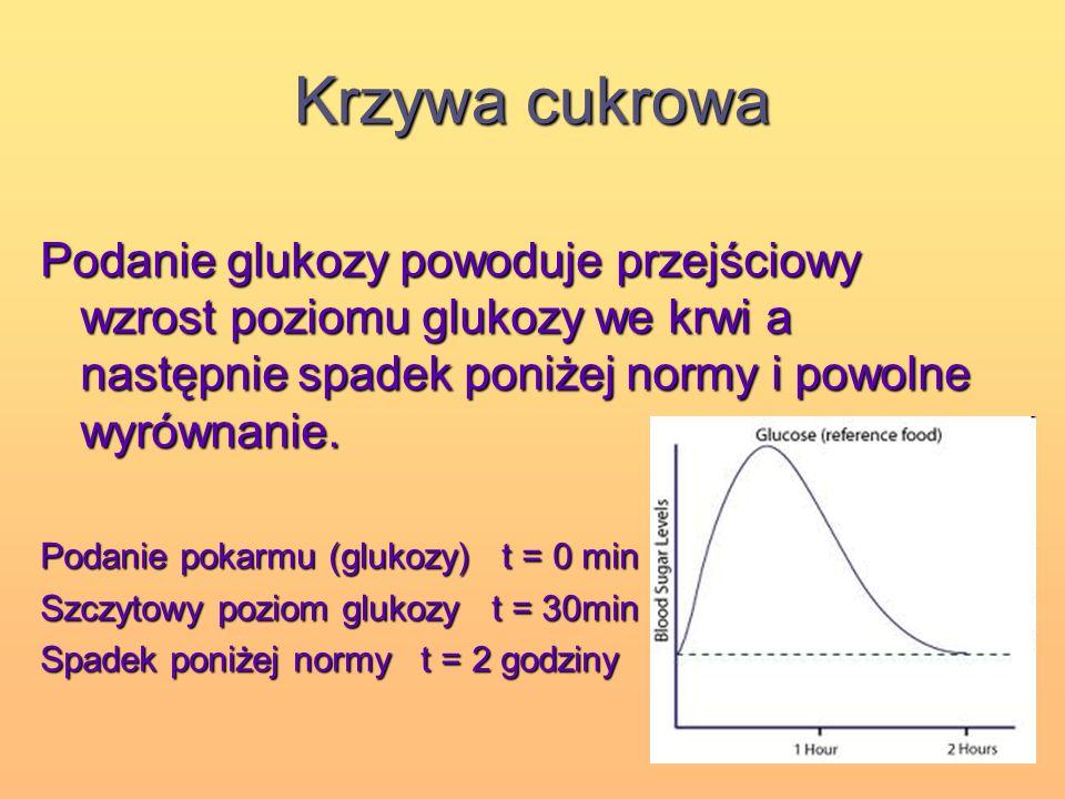 Krzywa cukrowa Podanie glukozy powoduje przejściowy wzrost poziomu glukozy we krwi a następnie spadek poniżej normy i powolne wyrównanie.