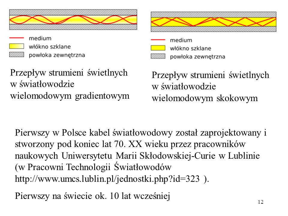 Przepływ strumieni świetlnych w światłowodzie wielomodowym gradientowym
