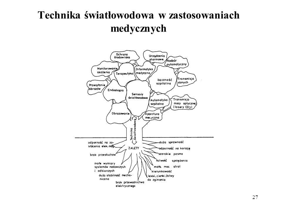 Technika światłowodowa w zastosowaniach medycznych