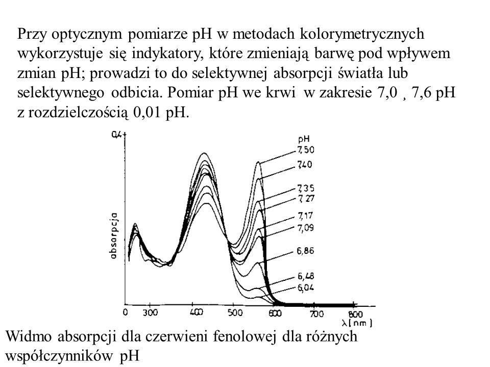 Przy optycznym pomiarze pH w metodach kolorymetrycznych wykorzystuje się indykatory, które zmieniają barwę pod wpływem zmian pH; prowadzi to do selektywnej absorpcji światła lub selektywnego odbicia. Pomiar pH we krwi w zakresie 7,0 ¸ 7,6 pH z rozdzielczością 0,01 pH.