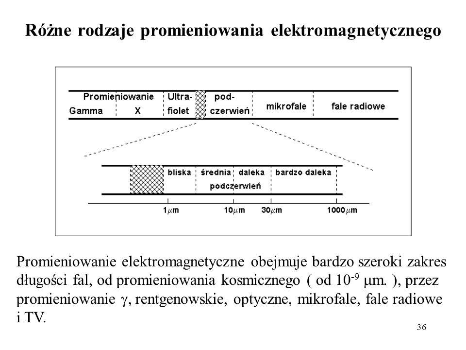 Różne rodzaje promieniowania elektromagnetycznego