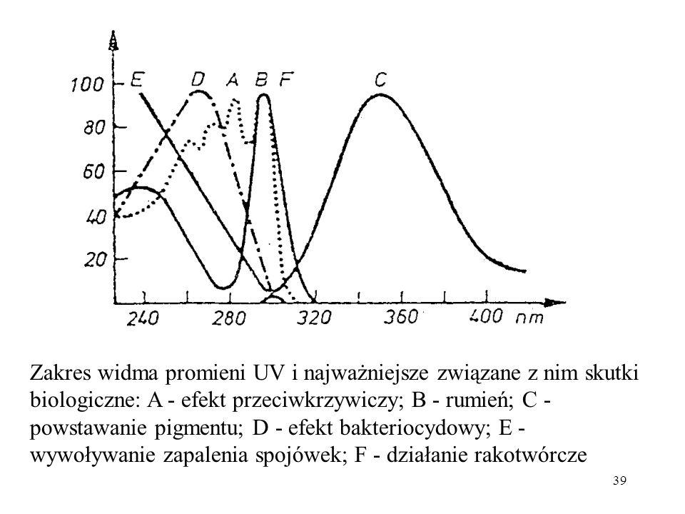 Zakres widma promieni UV i najważniejsze związane z nim skutki biologiczne: A - efekt przeciwkrzywiczy; B - rumień; C - powstawanie pigmentu; D - efekt bakteriocydowy; E - wywoływanie zapalenia spojówek; F - działanie rakotwórcze