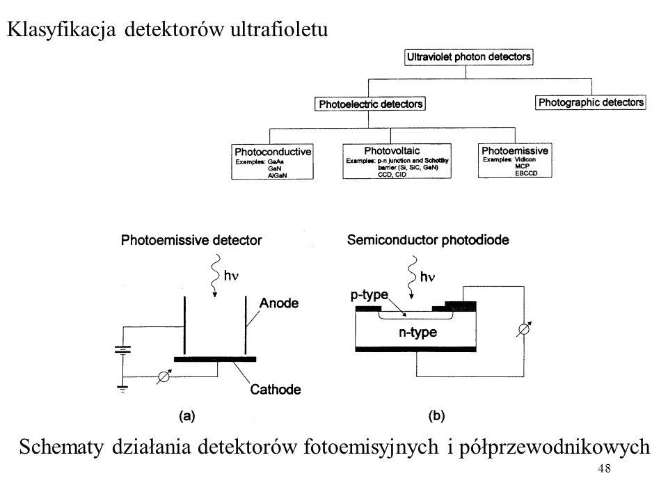 Schematy działania detektorów fotoemisyjnych i półprzewodnikowych
