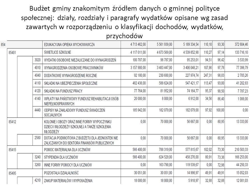 Budżet gminy znakomitym źródłem danych o gminnej polityce społecznej: działy, rozdziały i paragrafy wydatków opisane wg zasad zawartych w rozporządzeniu o klasyfikacji dochodów, wydatków, przychodów