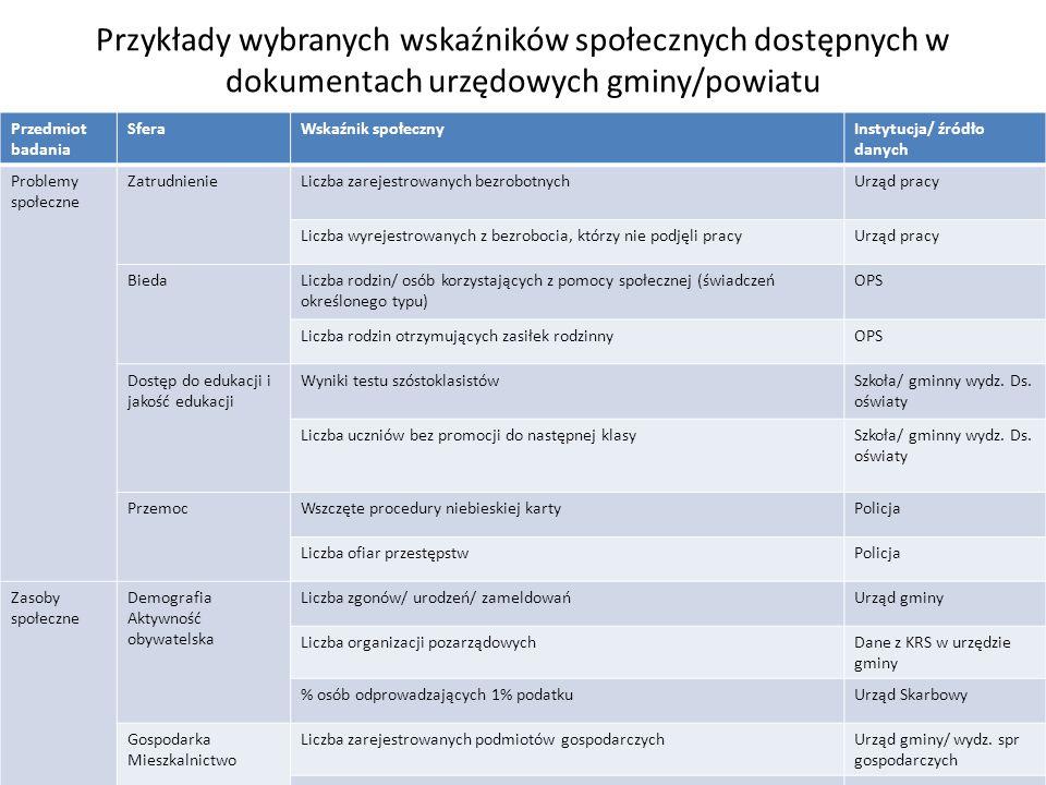 Przykłady wybranych wskaźników społecznych dostępnych w dokumentach urzędowych gminy/powiatu