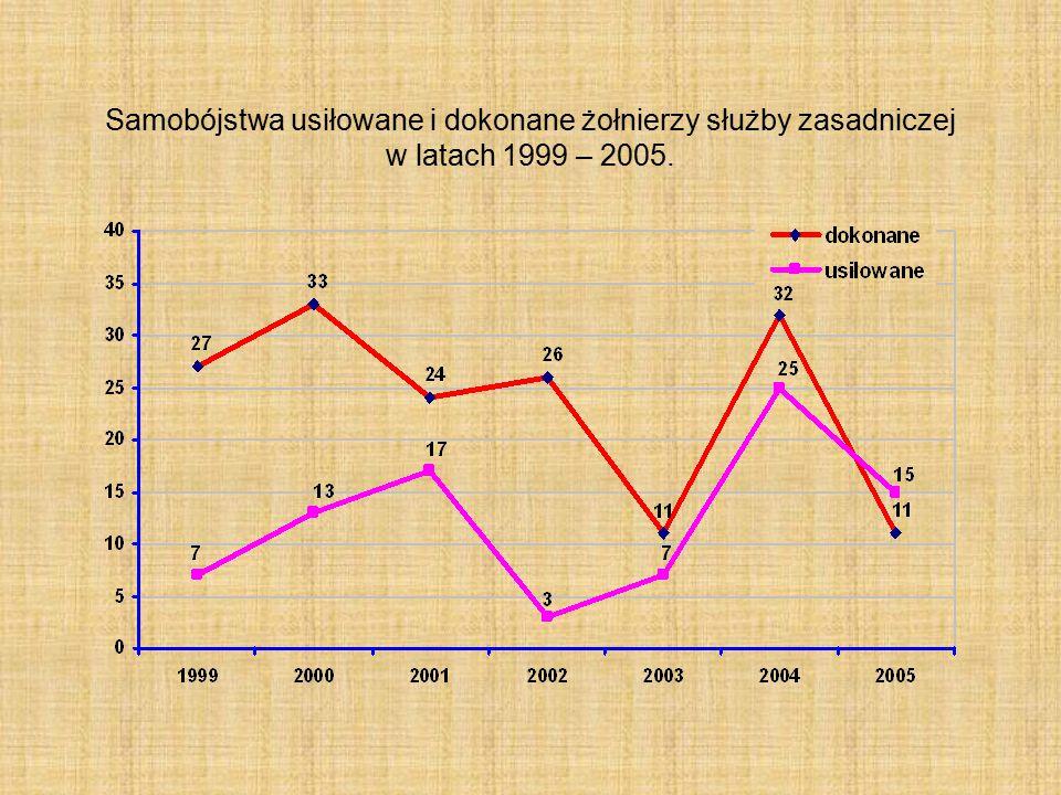 Samobójstwa usiłowane i dokonane żołnierzy służby zasadniczej w latach 1999 – 2005.