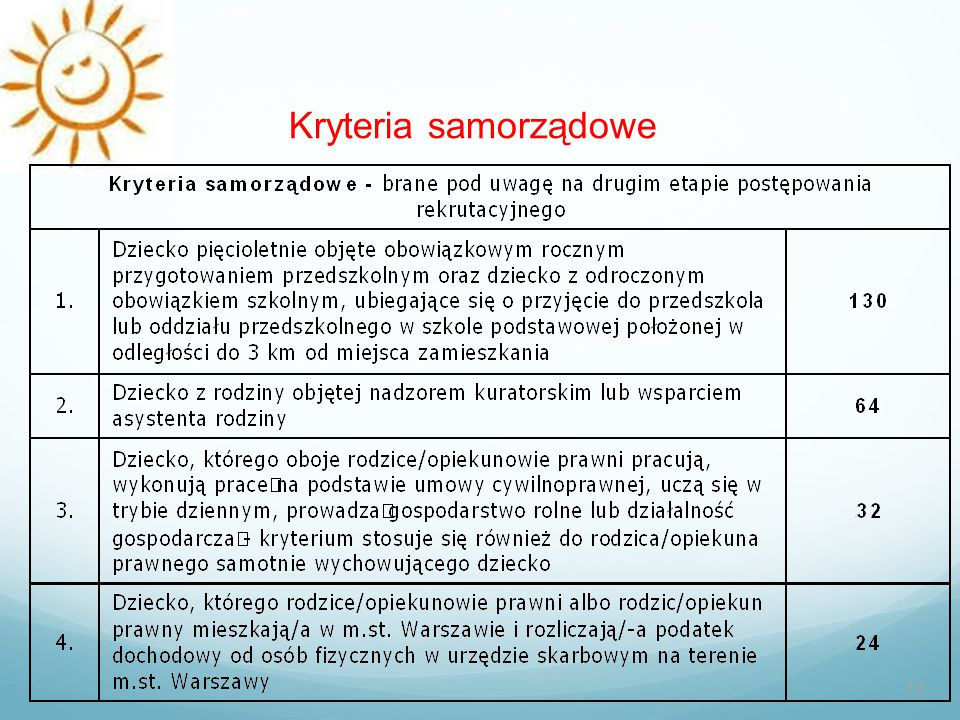 Kryteria samorządowe