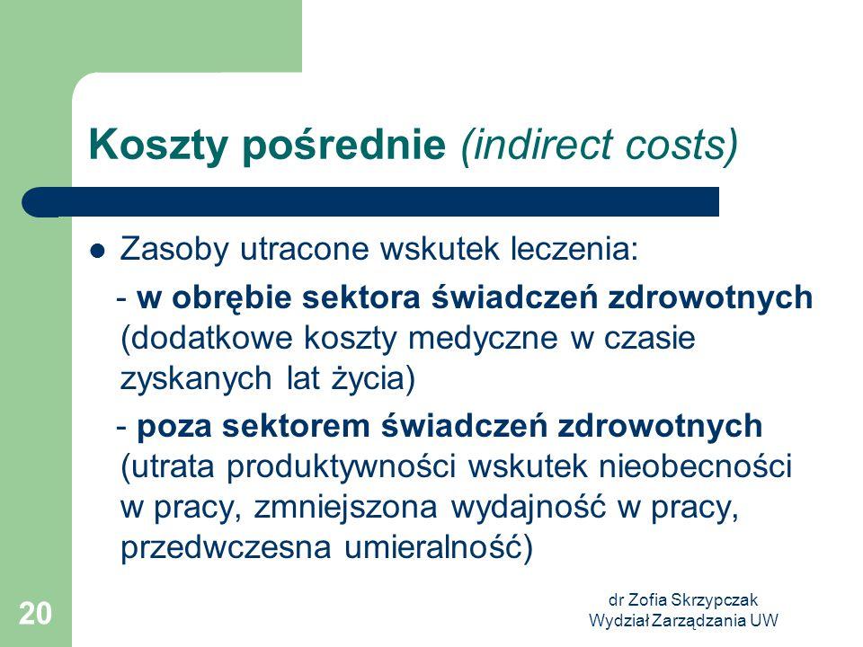 Koszty pośrednie (indirect costs)
