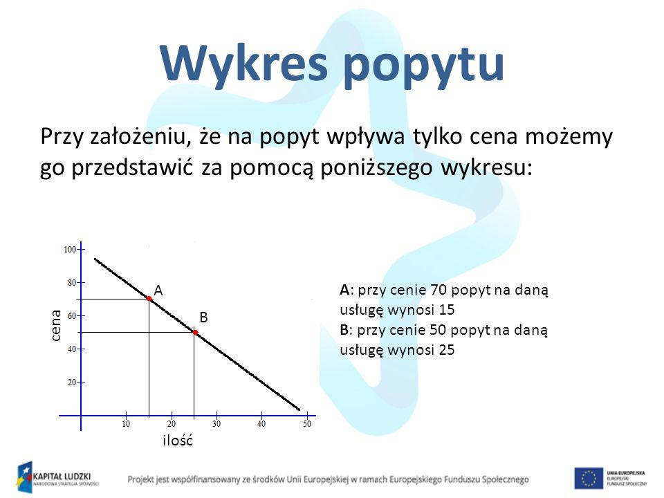 Wykres popytu Przy założeniu, że na popyt wpływa tylko cena możemy go przedstawić za pomocą poniższego wykresu: