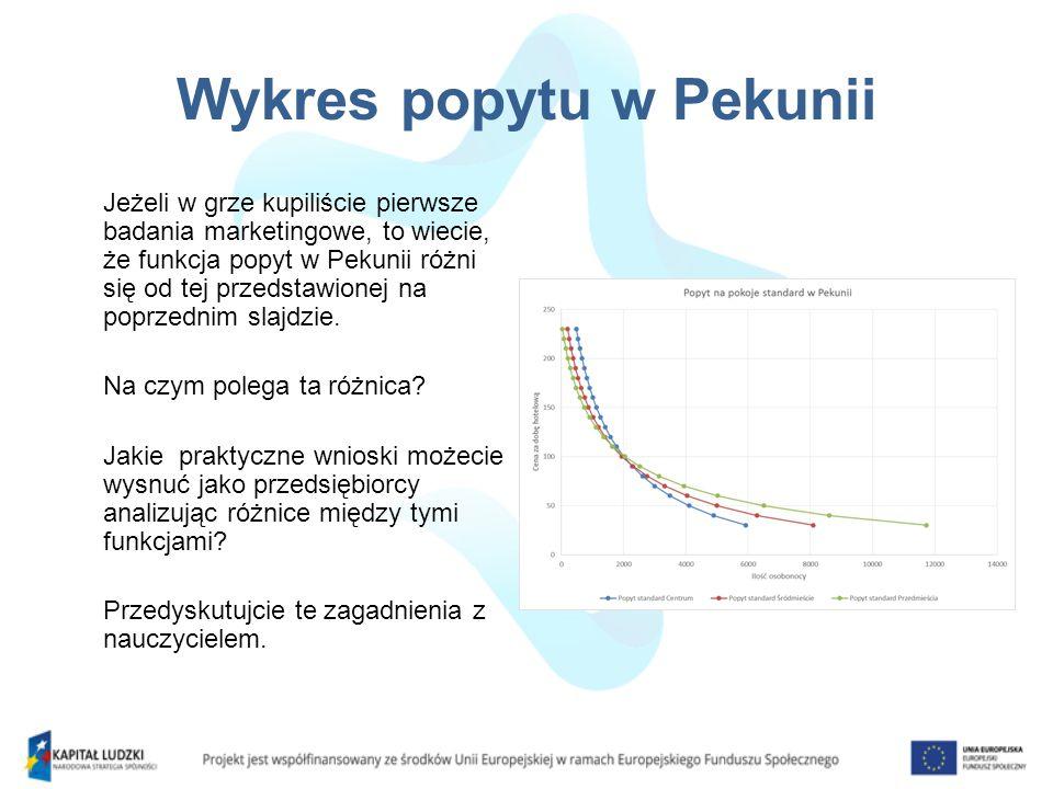 Wykres popytu w Pekunii