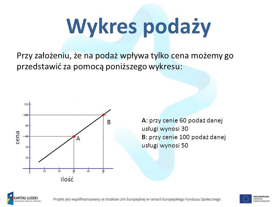 Wykres podaży Przy założeniu, że na podaż wpływa tylko cena możemy go przedstawić za pomocą poniższego wykresu: