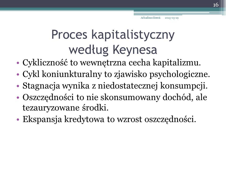 Proces kapitalistyczny według Keynesa
