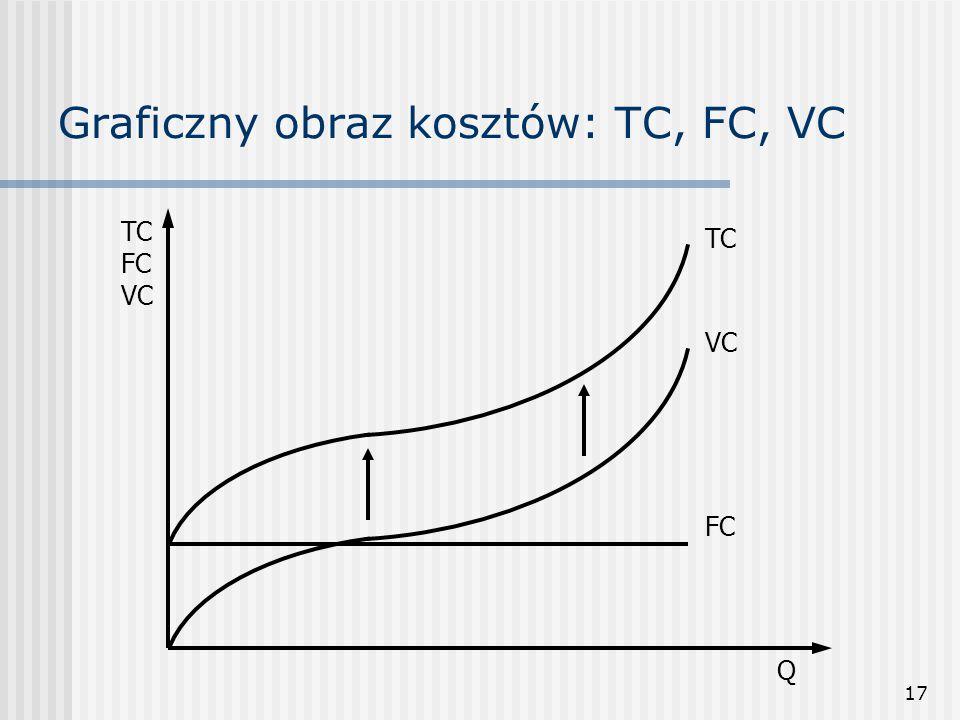 Graficzny obraz kosztów: TC, FC, VC