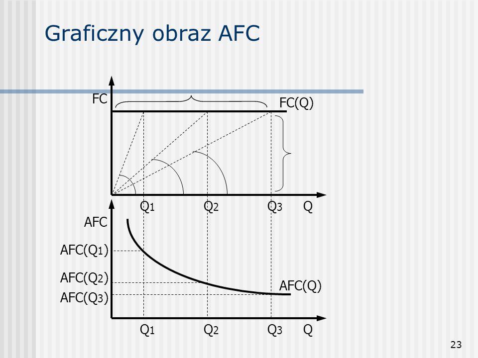 Graficzny obraz AFC FC FC(Q) Q Q1 Q2 Q3 AFC AFC(Q) AFC(Q1) Q1 AFC(Q2)