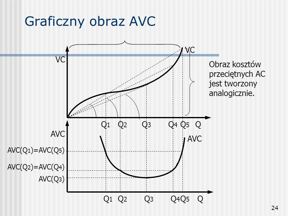 Graficzny obraz AVC VC VC