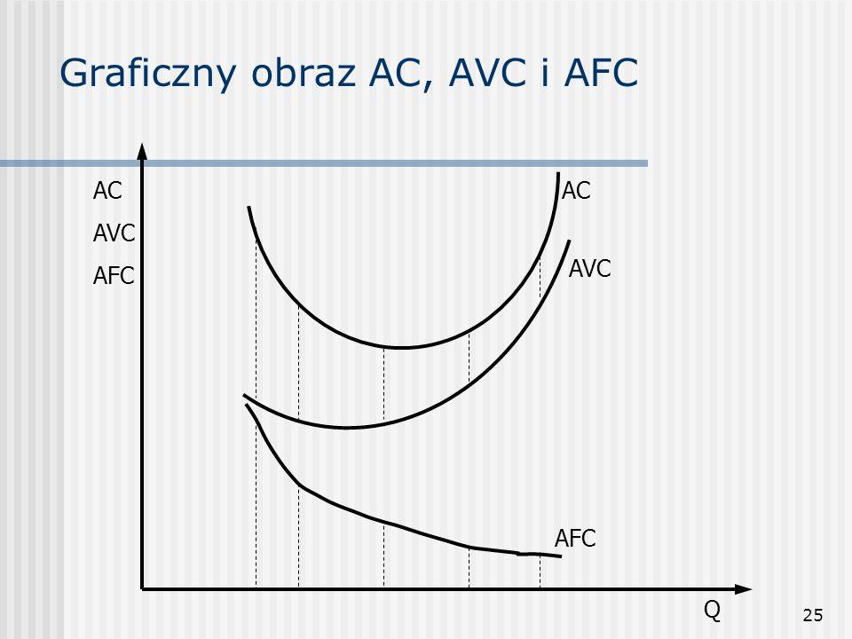 Graficzny obraz AC, AVC i AFC