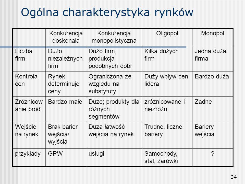 Ogólna charakterystyka rynków