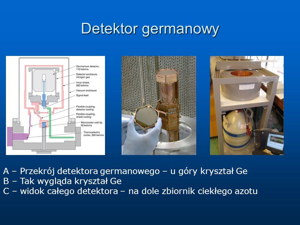 Detektor germanowy A – Przekrój detektora germanowego – u góry kryształ Ge. B – Tak wygląda kryształ Ge.