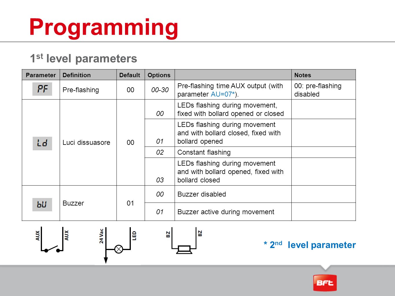 Programming 1st level parameters * 2nd level parameter Pre-flashing 00