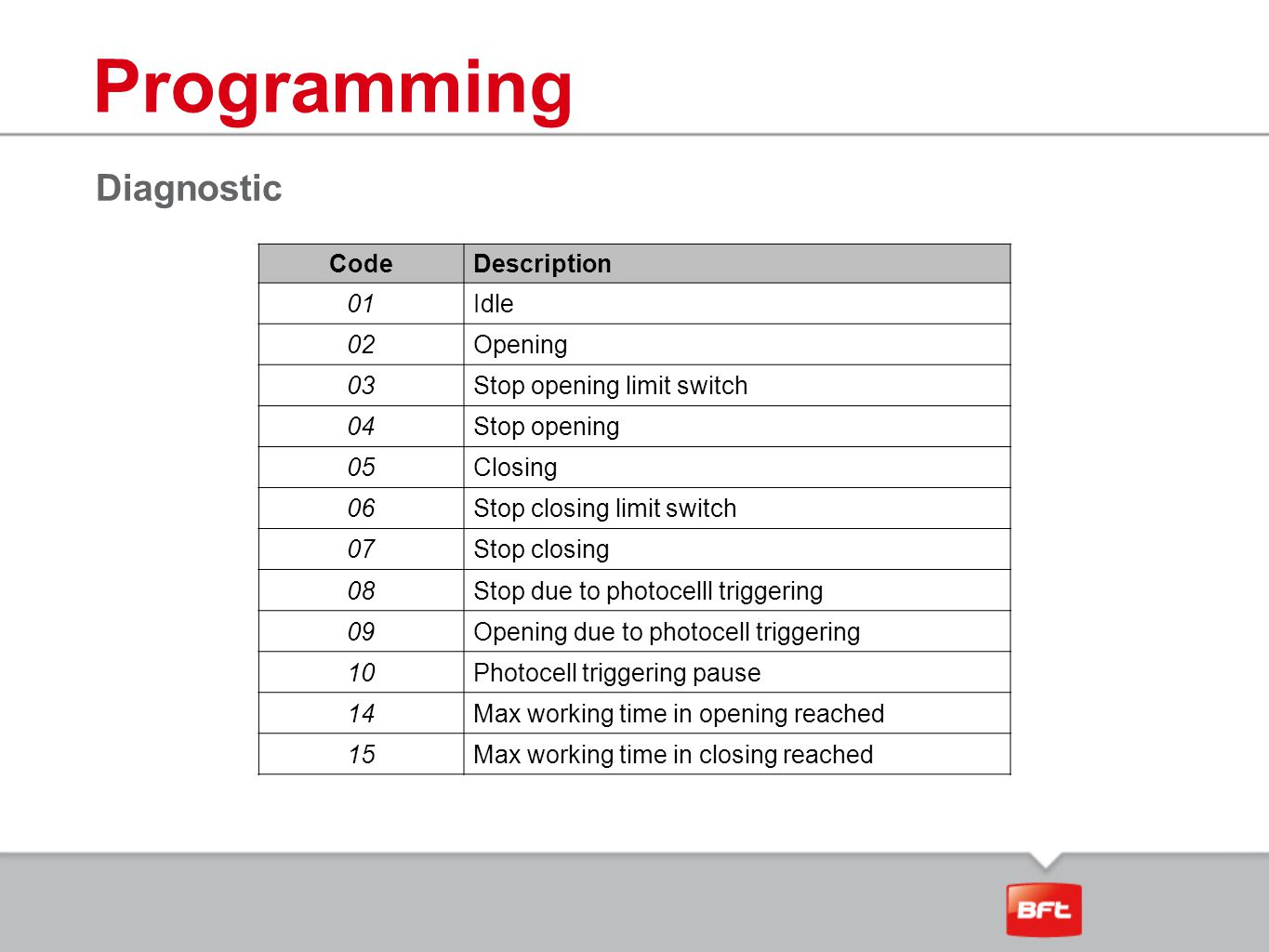 Programming Diagnostic Code Description 01 Idle 02 Opening 03