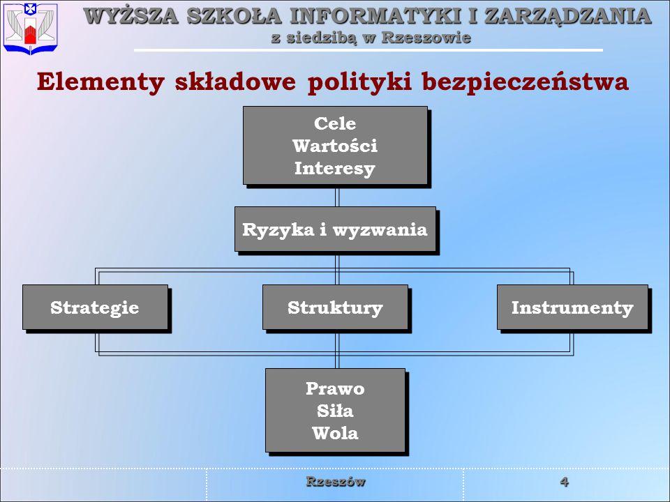 Elementy składowe polityki bezpieczeństwa