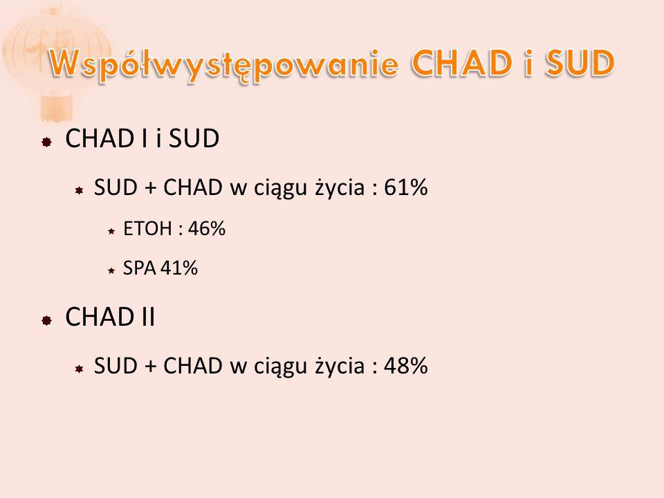 Współwystępowanie CHAD i SUD