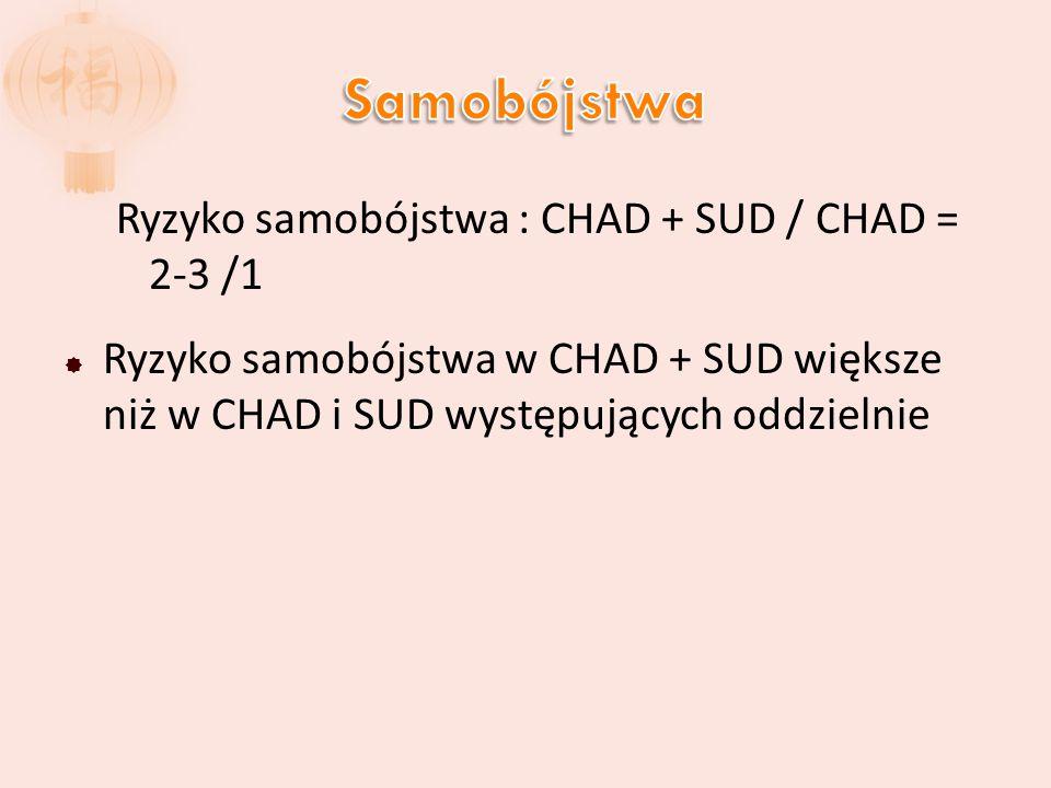 Samobójstwa Ryzyko samobójstwa : CHAD + SUD / CHAD = 2-3 /1