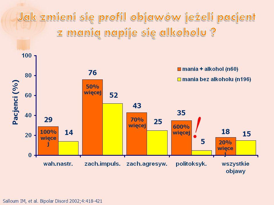 Jak zmieni się profil objawów jeżeli pacjent z manią napije się alkoholu
