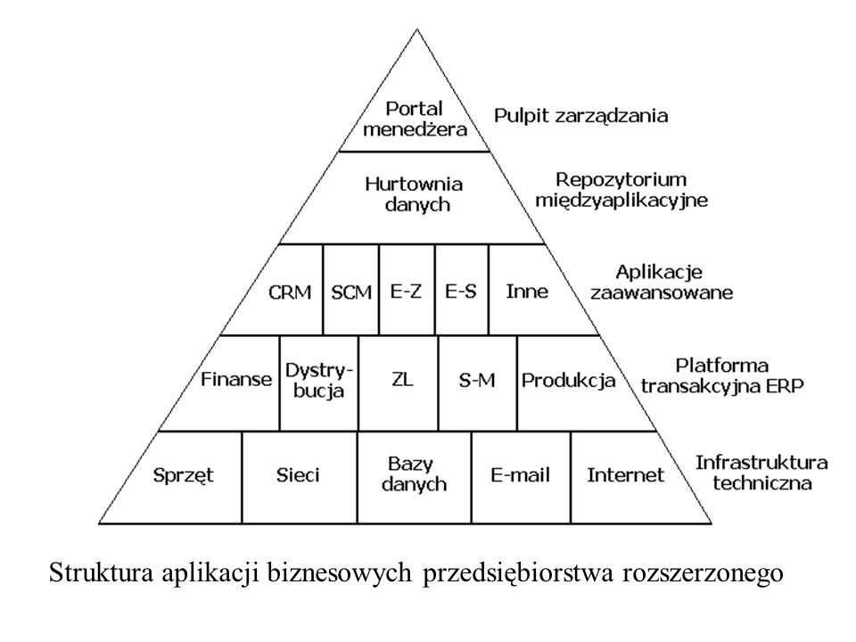 Struktura aplikacji biznesowych przedsiębiorstwa rozszerzonego