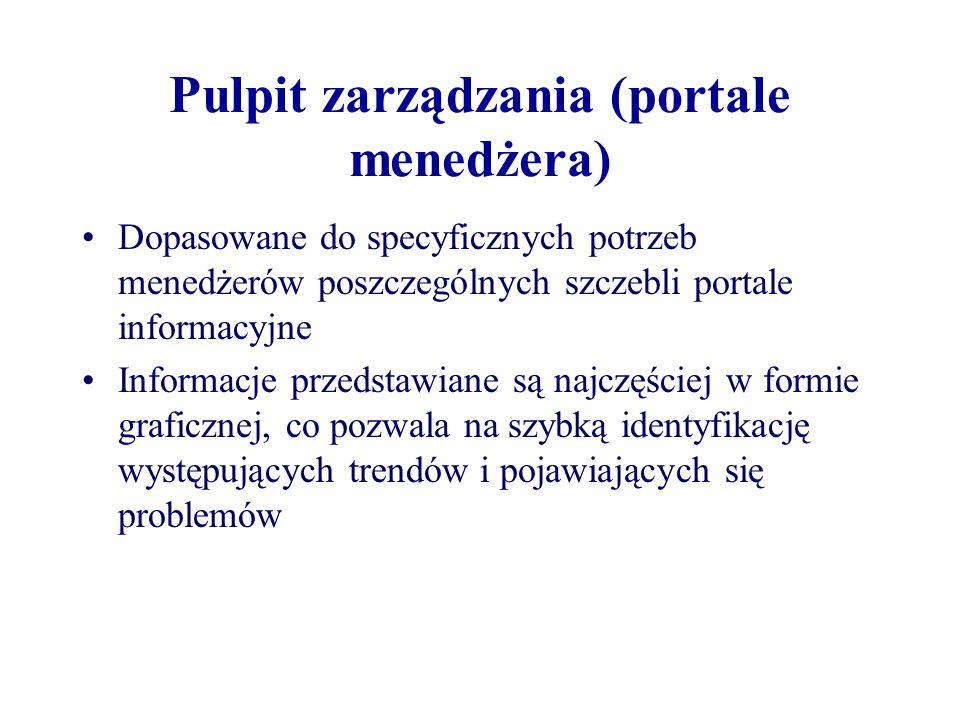 Pulpit zarządzania (portale menedżera)