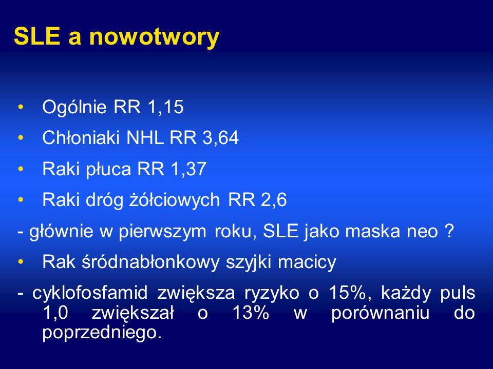 SLE a nowotwory Ogólnie RR 1,15 Chłoniaki NHL RR 3,64