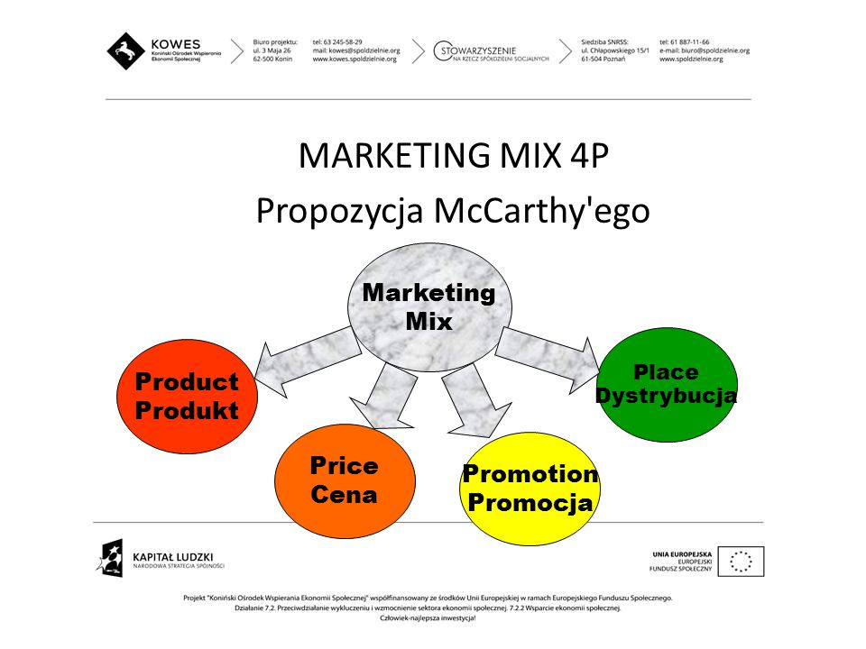 MARKETING MIX 4P Propozycja McCarthy ego