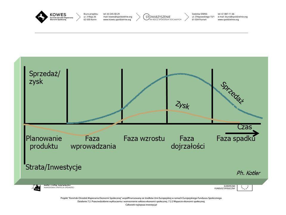 Czas Planowanie produktu Faza wprowadzania Zysk Sprzedaż Faza wzrostu