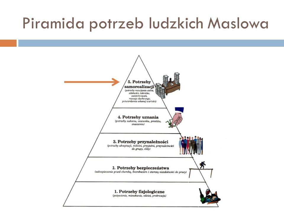 Piramida potrzeb ludzkich Maslowa