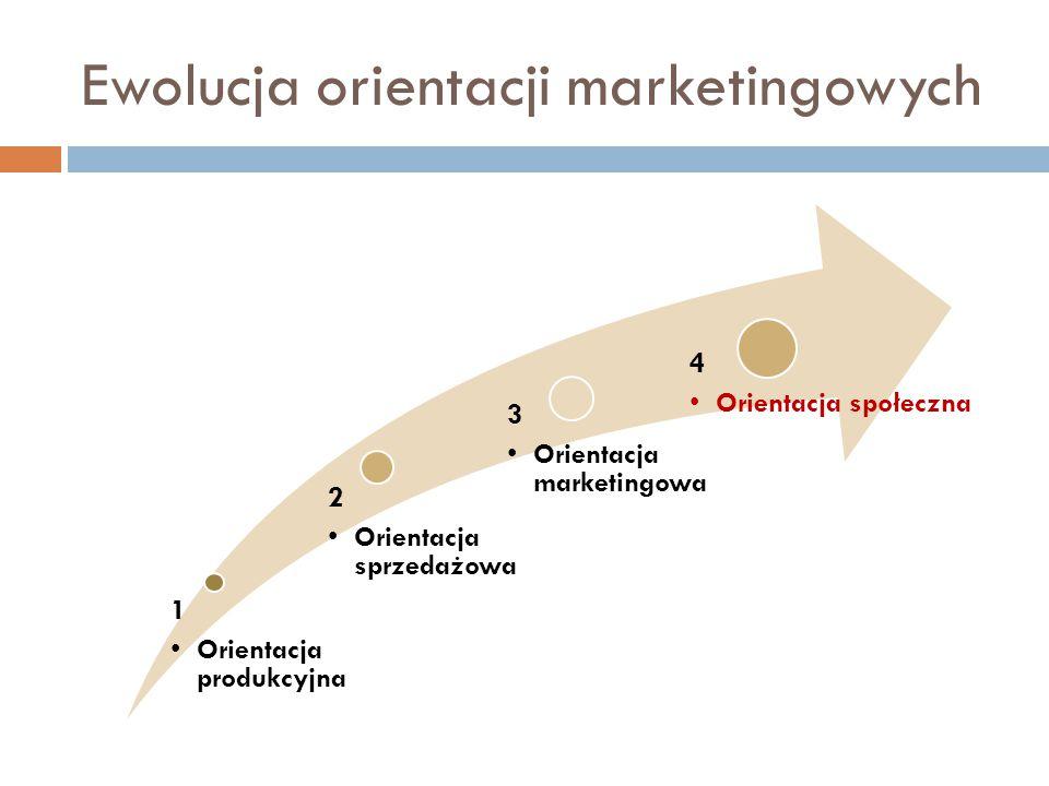 Ewolucja orientacji marketingowych