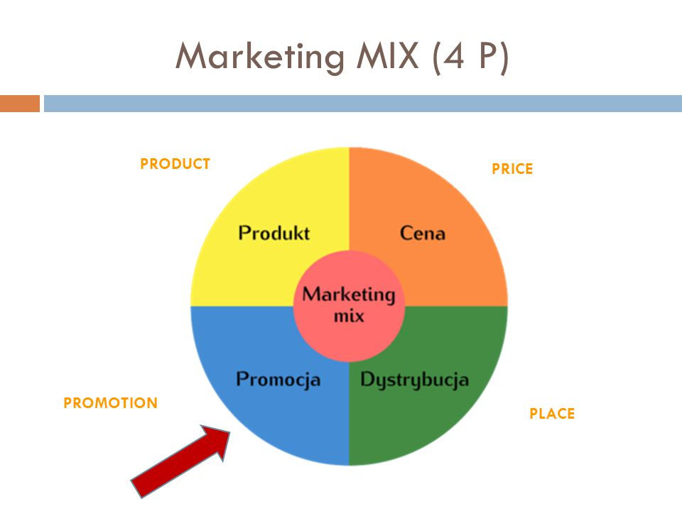 Marketing MIX (4 P) PRODUCT PRICE PROMOTION PLACE
