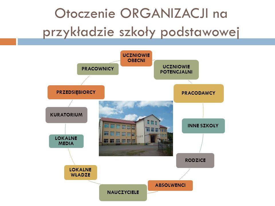 Otoczenie ORGANIZACJI na przykładzie szkoły podstawowej
