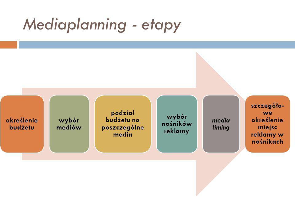 Mediaplanning - etapy określenie budżetu wybór mediów