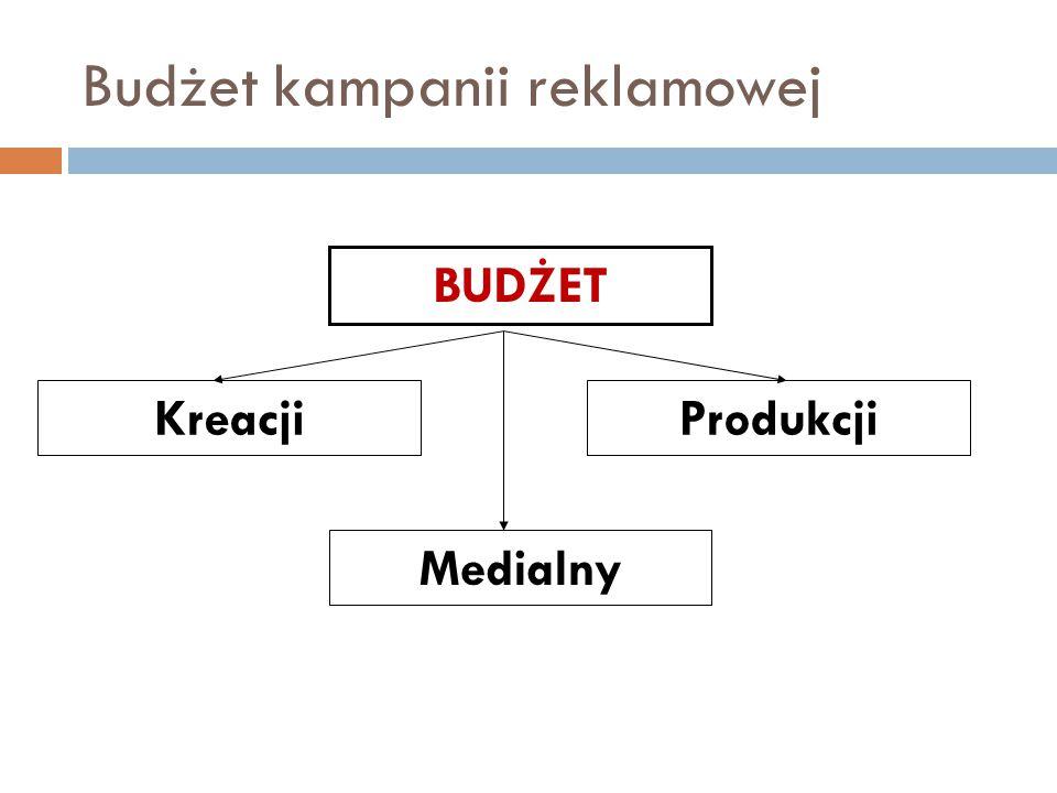 Budżet kampanii reklamowej