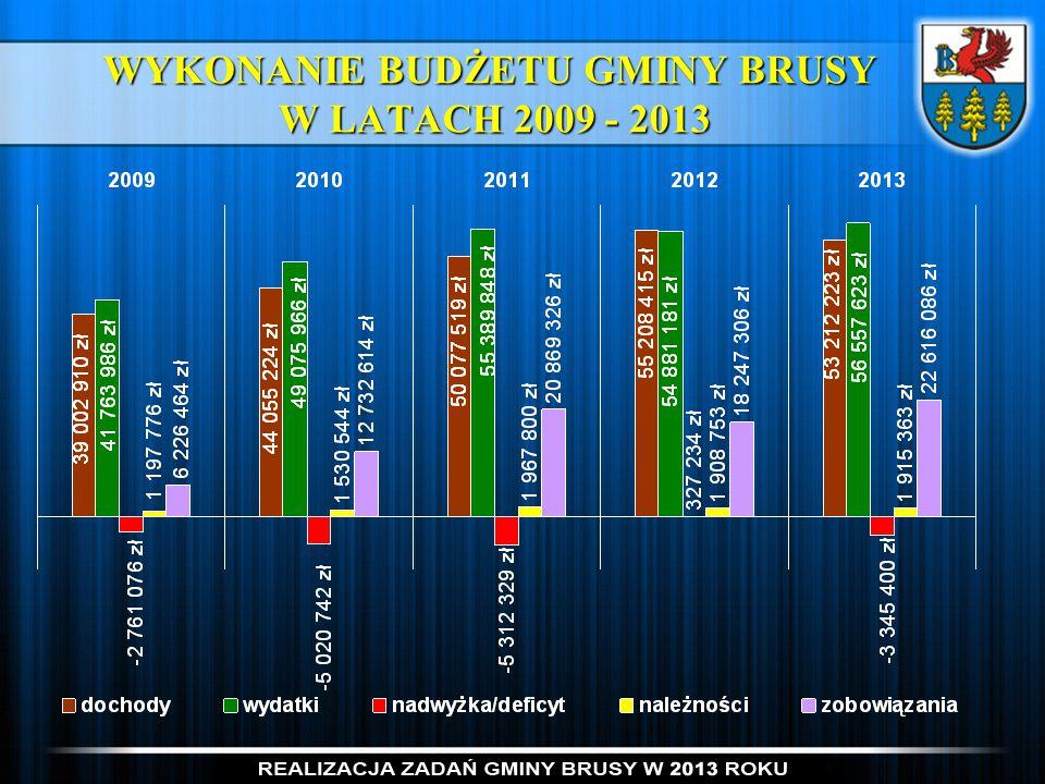 WYKONANIE BUDŻETU GMINY BRUSY W LATACH 2009 - 2013