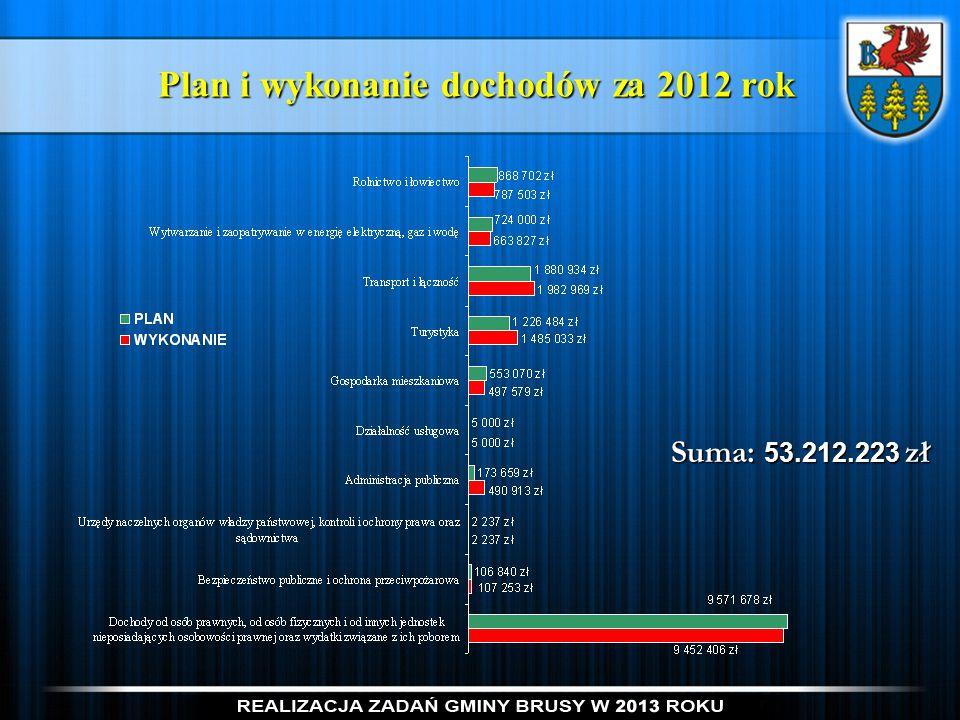 Plan i wykonanie dochodów za 2012 rok