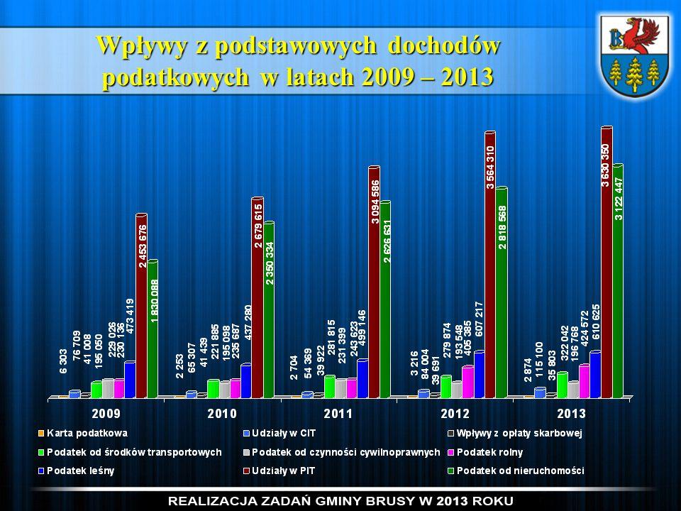 Wpływy z podstawowych dochodów podatkowych w latach 2009 – 2013