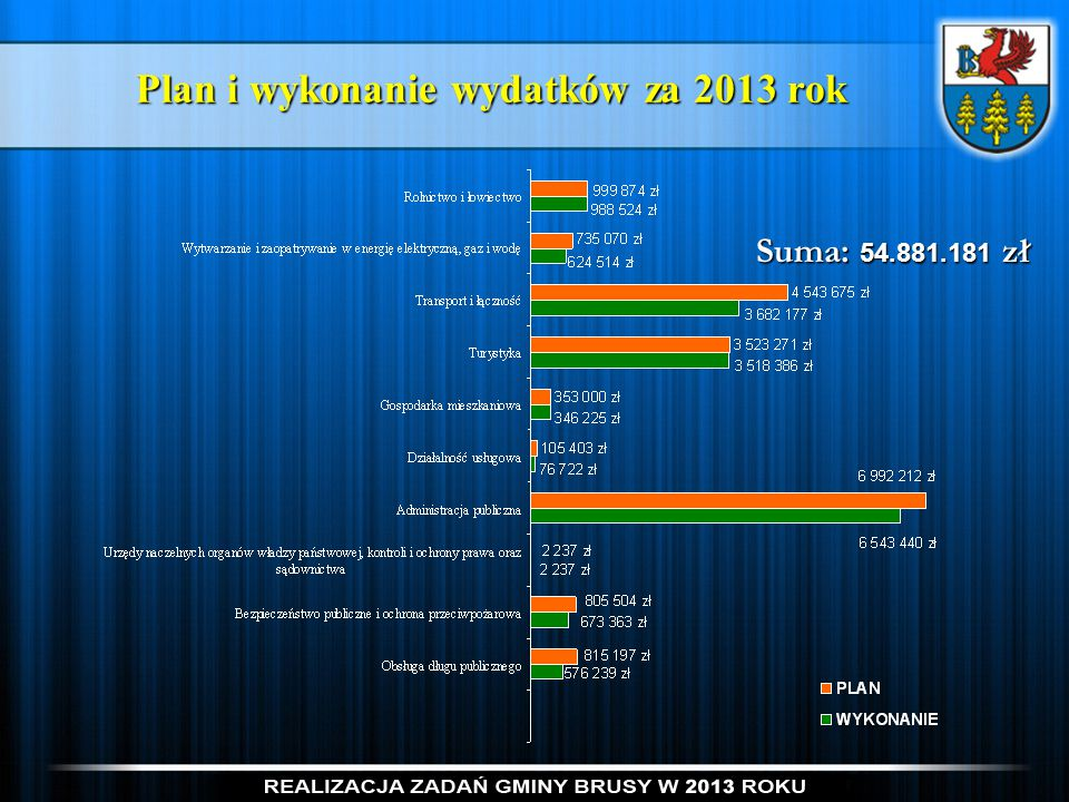 Plan i wykonanie wydatków za 2013 rok
