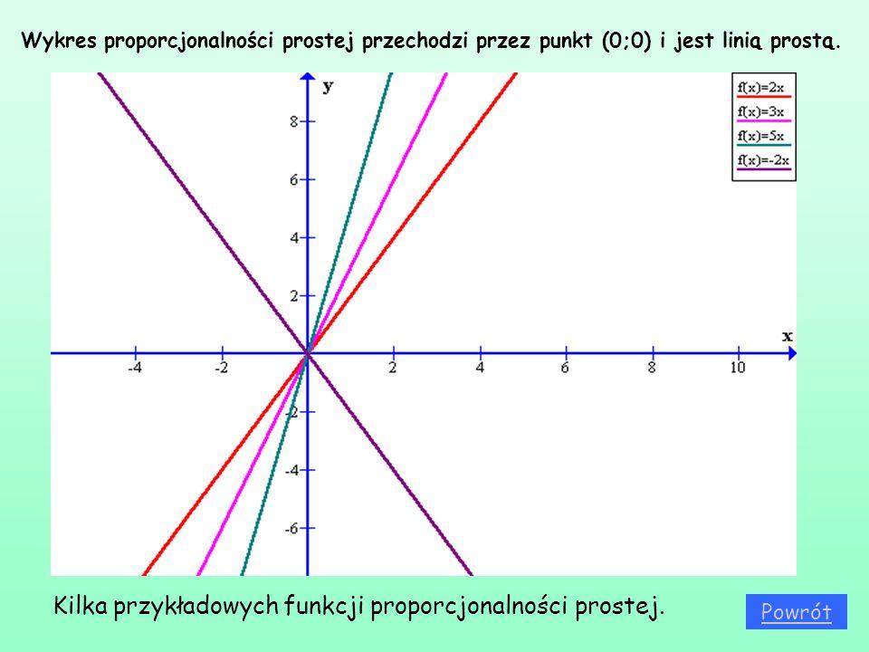 Kilka przykładowych funkcji proporcjonalności prostej.