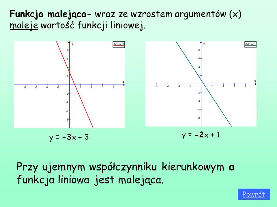 Funkcja malejąca- wraz ze wzrostem argumentów (x) maleje wartość funkcji liniowej.