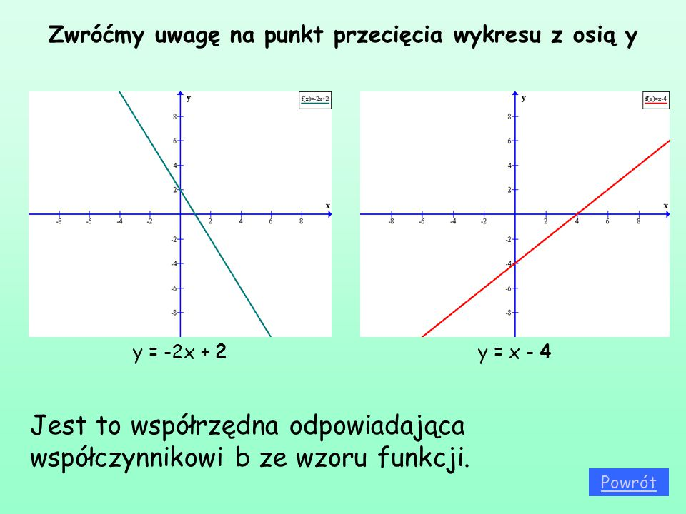 Zwróćmy uwagę na punkt przecięcia wykresu z osią y