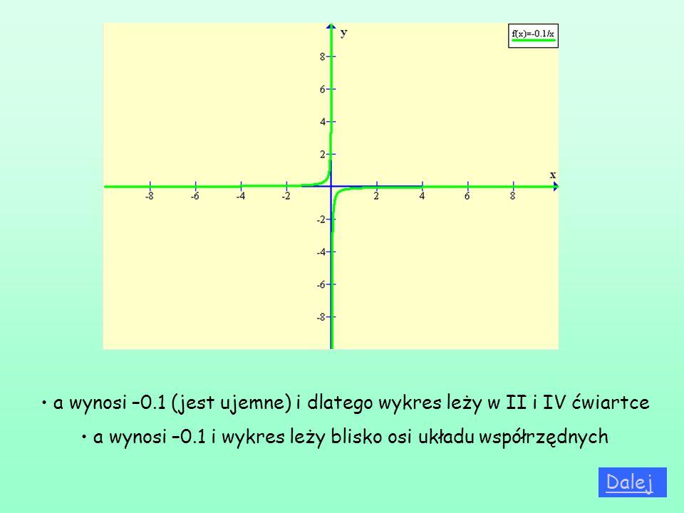 a wynosi –0.1 (jest ujemne) i dlatego wykres leży w II i IV ćwiartce