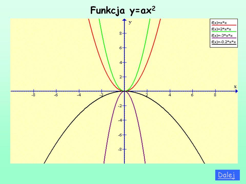 Funkcja y=ax2 Dalej