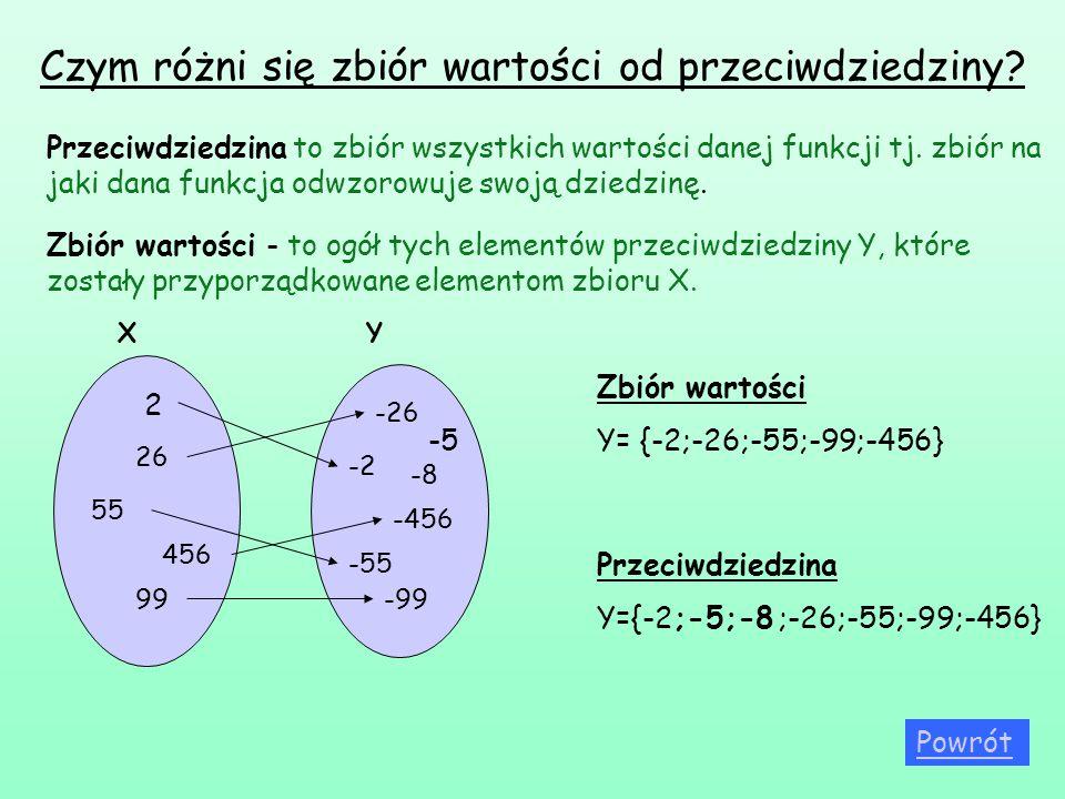 Czym różni się zbiór wartości od przeciwdziedziny