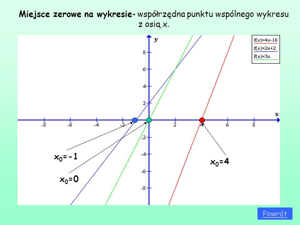 Miejsce zerowe na wykresie- współrzędna punktu wspólnego wykresu z osią x.
